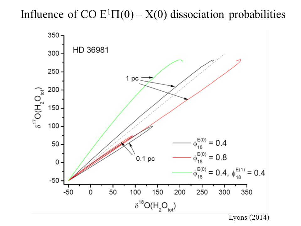 Influence of CO E   ) – X(0) dissociation probabilities Lyons (2014)