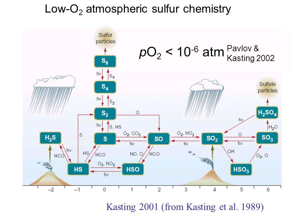 Kasting 2001 (from Kasting et al. 1989) pO 2 < 10 -6 atm Low-O 2 atmospheric sulfur chemistry Pavlov & Kasting 2002
