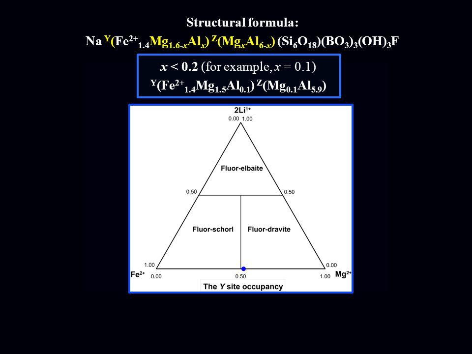 x < 0.2 (for example, x = 0.1) Y (Fe 2+ 1.4 Mg 1.5 Al 0.1 ) Z (Mg 0.1 Al 5.9 ) Structural formula: Na Y (Fe 2+ 1.4 Mg 1.6-x Al x ) Z (Mg x Al 6-x ) (Si 6 O 18 )(BO 3 ) 3 (OH) 3 F