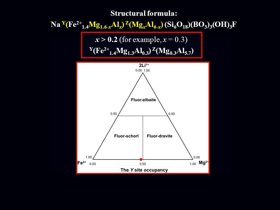 Structural formula: Na Y (Fe 2+ 1.4 Mg 1.6-x Al x ) Z (Mg x Al 6-x ) (Si 6 O 18 )(BO 3 ) 3 (OH) 3 F x > 0.2 (for example, x = 0.3) Y (Fe 2+ 1.4 Mg 1.3 Al 0.3 ) Z (Mg 0.3 Al 5.7 )