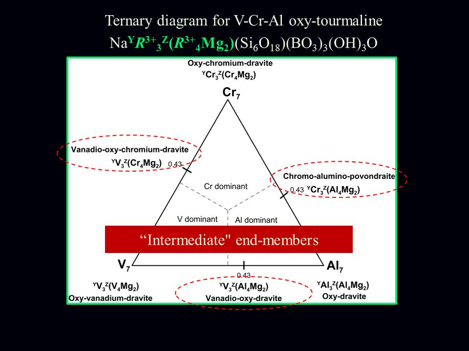 Ternary diagram for V-Cr-Al oxy-tourmaline Na Y R 3+ 3 Z (R 3+ 4 Mg 2 )(Si 6 O 18 )(BO 3 ) 3 (OH) 3 O Intermediate end-members