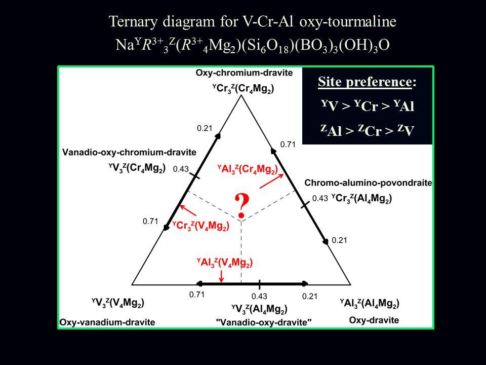 Site preference: Y V > Y Cr > Y Al Z Al > Z Cr > Z V