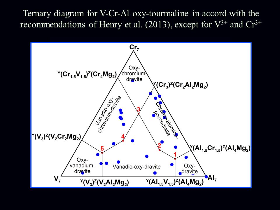Ternary diagram for V-Cr-Al oxy-tourmaline in accord with the recommendations of Henry et al.