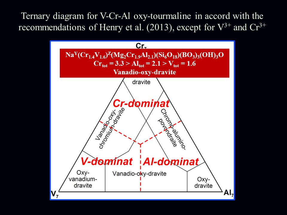 Na Y (Cr 1.4 V 1.6 ) Z (Mg 2 Cr 1.9 Al 2.1 )(Si 6 O 18 )(BO 3 ) 3 (OH) 3 O Cr tot = 3.3 > Al tot = 2.1 > V tot = 1.6 Vanadio-oxy-dravite Ternary diagram for V-Cr-Al oxy-tourmaline in accord with the recommendations of Henry et al.