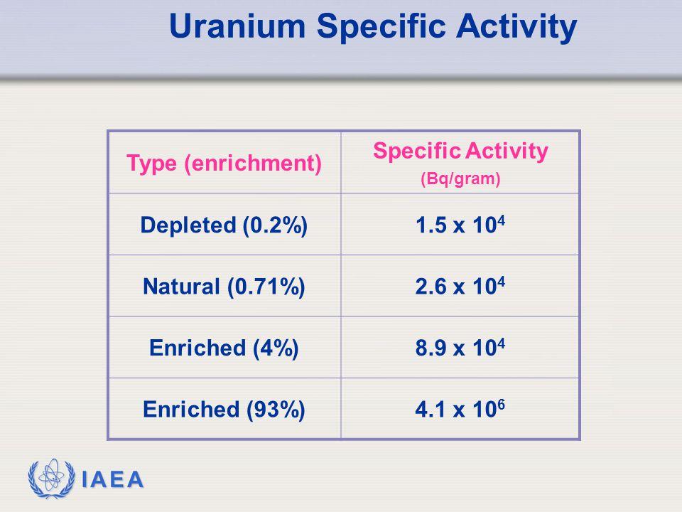 IAEA Uranium Specific Activity Type (enrichment) Specific Activity (Bq/gram) Depleted (0.2%)1.5 x 10 4 Natural (0.71%)2.6 x 10 4 Enriched (4%)8.9 x 10