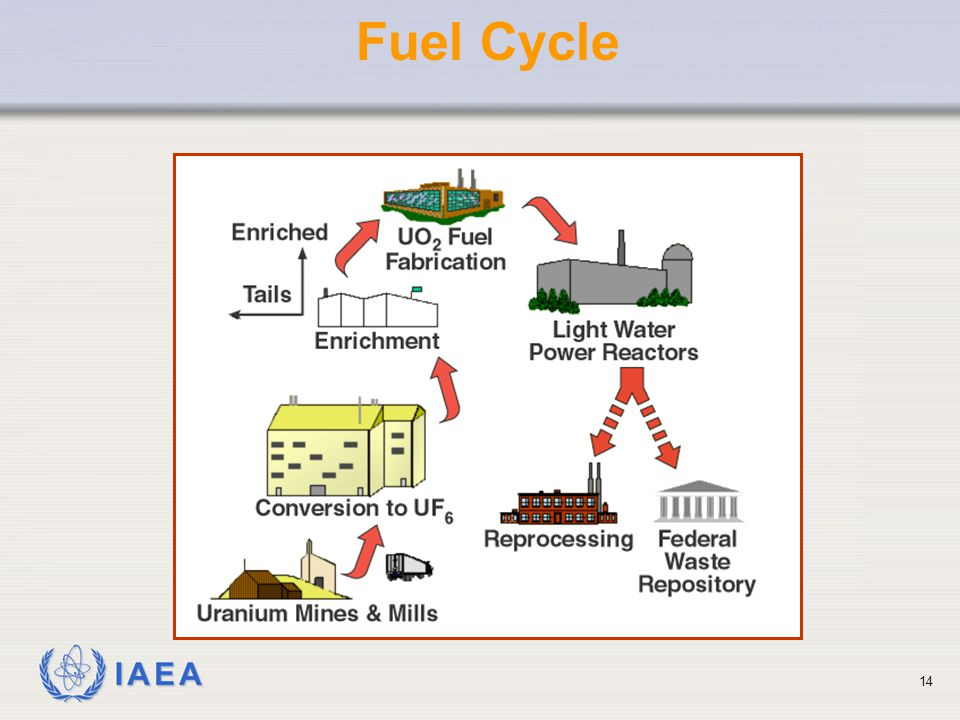 IAEA Fuel Cycle 14