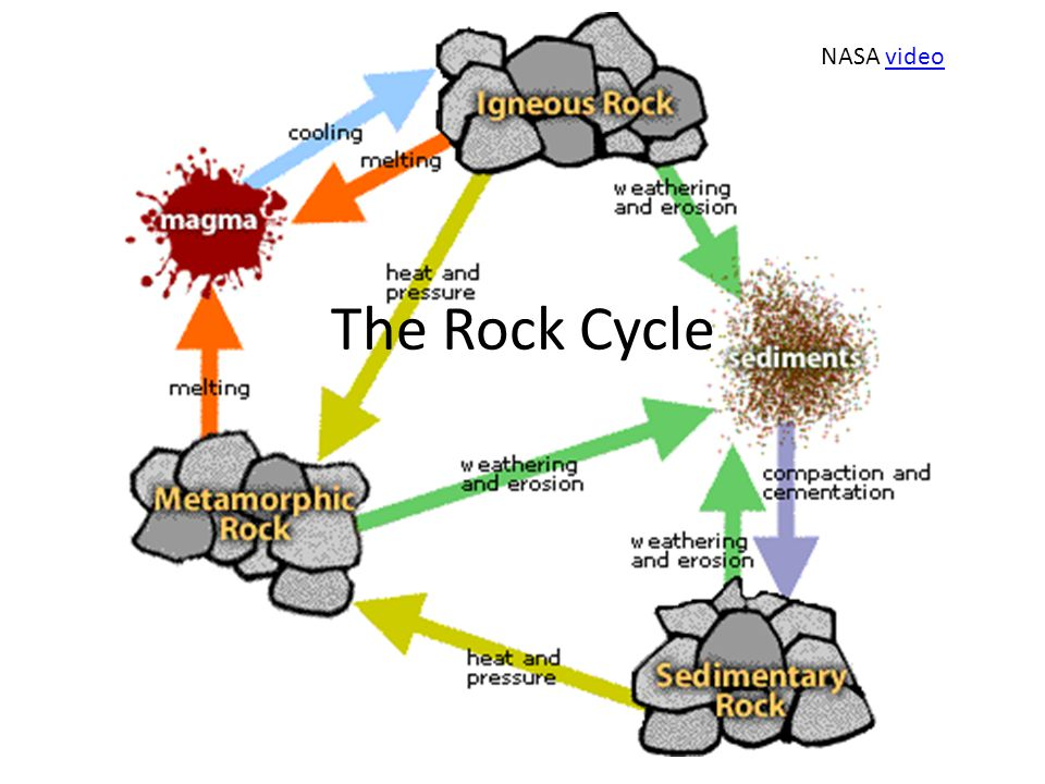 The three types of rocks – Igneous – sedimentary – Metamorphic All types of rock are subject to processes that change one rock type into another.