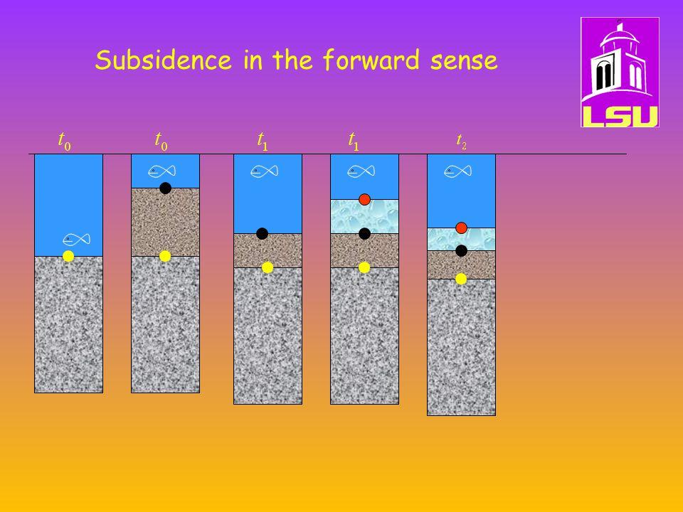 Subsidence in the forward sense
