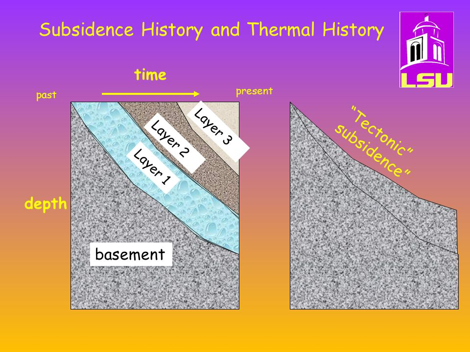 Subsidence History and Thermal History time depth past present basement Layer 1 Layer 2 Layer 3 Tectonic subsidence
