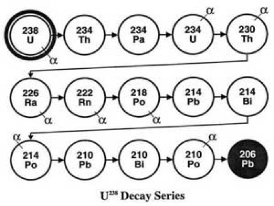 Uranium-Lead Dating Uranium-235 decays to Lead-207 Half-life: 700,000,000 years Uranium-238 decays to Lead-204 Half-life: 4,500,000,000 years (used on