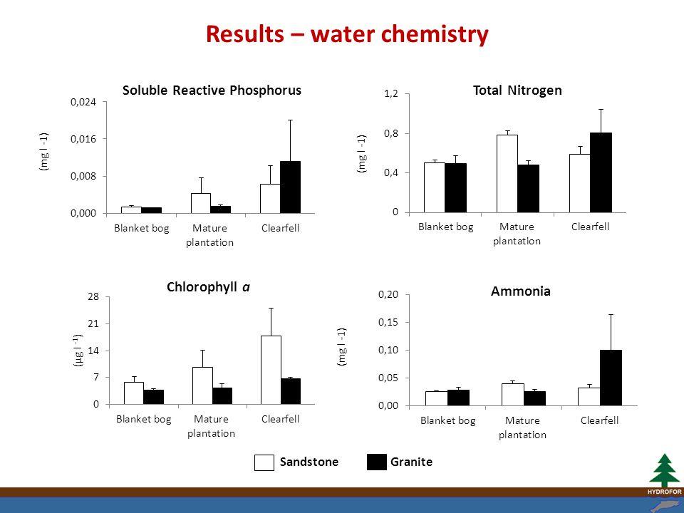 Ammonia Soluble Reactive Phosphorus Sandstone Granite Total Nitrogen Results – water chemistry Chlorophyll a