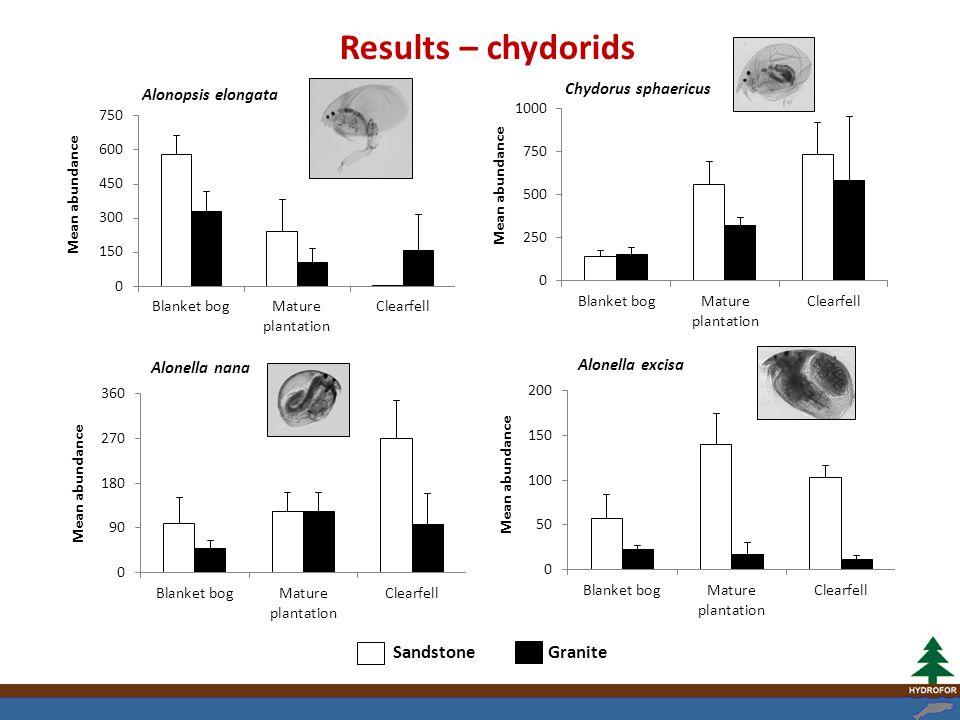 Sandstone Granite Alonopsis elongata Chydorus sphaericus Alonella nana Alonella excisa Results – chydorids