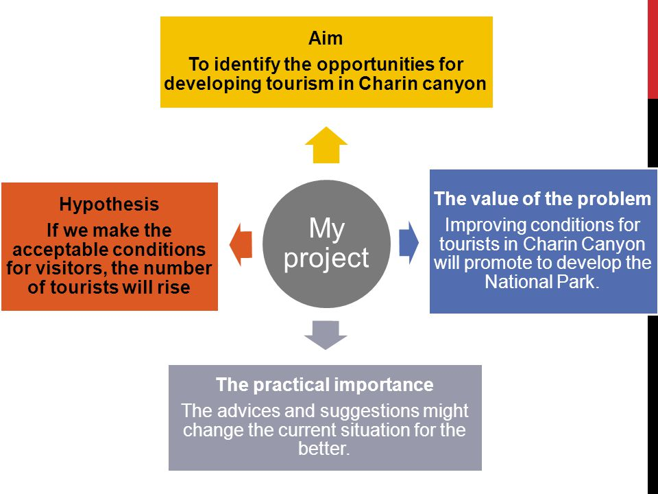 ADVICES ABOUT DEVELOPING TOURISM IN CHARIN CANYON More! ADVERTISING More!