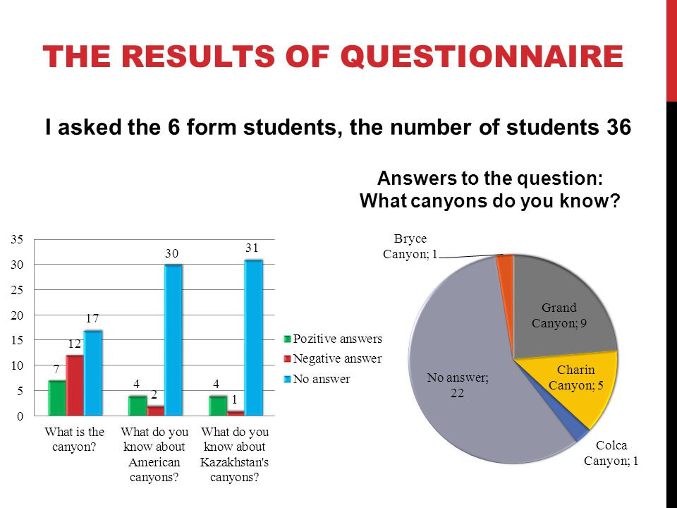 THE RESULTS OF QUESTIONNAIRE I asked the 6 form students, the number of students 36 Answers to the question: What canyons do you know?