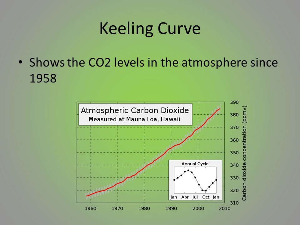 Keeling Curve Shows the CO2 levels in the atmosphere since 1958