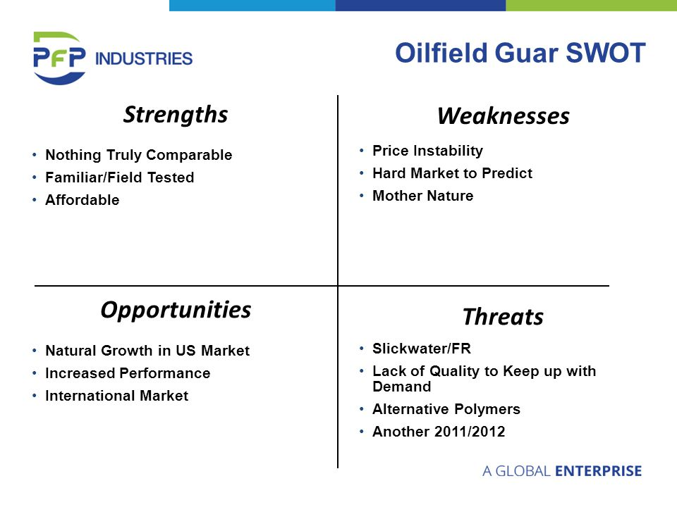 Oilfield Guar SWOT Opportunities Natural Growth in US MarketNatural Growth in US Market Increased PerformanceIncreased Performance International MarketInternational Market Strengths Nothing Truly ComparableNothing Truly Comparable Familiar/Field TestedFamiliar/Field Tested AffordableAffordable Weaknesses Price InstabilityPrice Instability Hard Market to PredictHard Market to Predict Mother NatureMother Nature Threats Slickwater/FRSlickwater/FR Lack of Quality to Keep up with DemandLack of Quality to Keep up with Demand Alternative PolymersAlternative Polymers Another 2011/2012Another 2011/2012