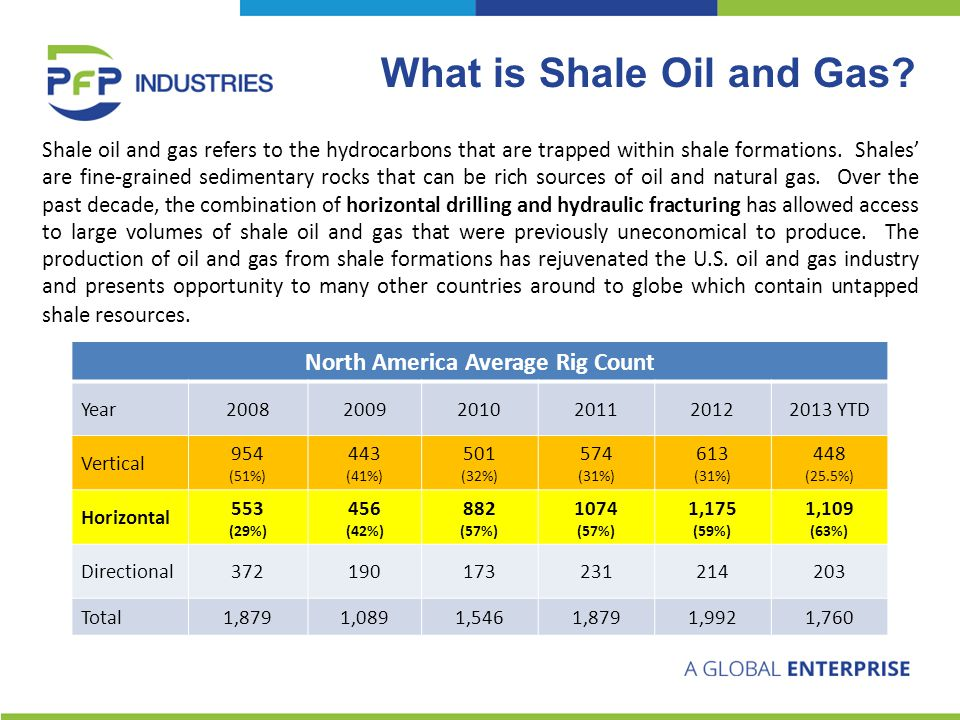Shale oil and gas refers to the hydrocarbons that are trapped within shale formations.