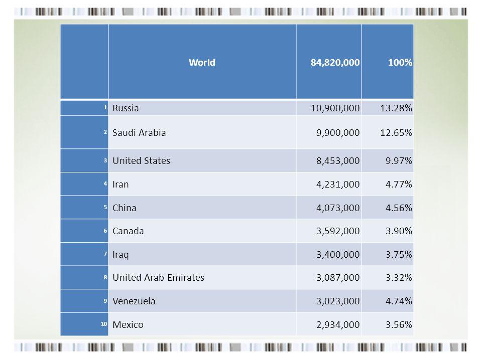 11 Kuwait 2,682,0002.96% 12 Brazil 2,633,0003.05% 13 Nigeria 2,525,0002.62% 14 Norway 1,998,0002.79% 15 Algeria 1,885,0002.52% 16 Angola 1,840,0002.31% 17 Kazakhstan 1,635,0001.83% 18 Qatar 1,631,0001.44% 19 United Kingdom 1,099,0001.78% 20 Colombia1,011,9920.97%