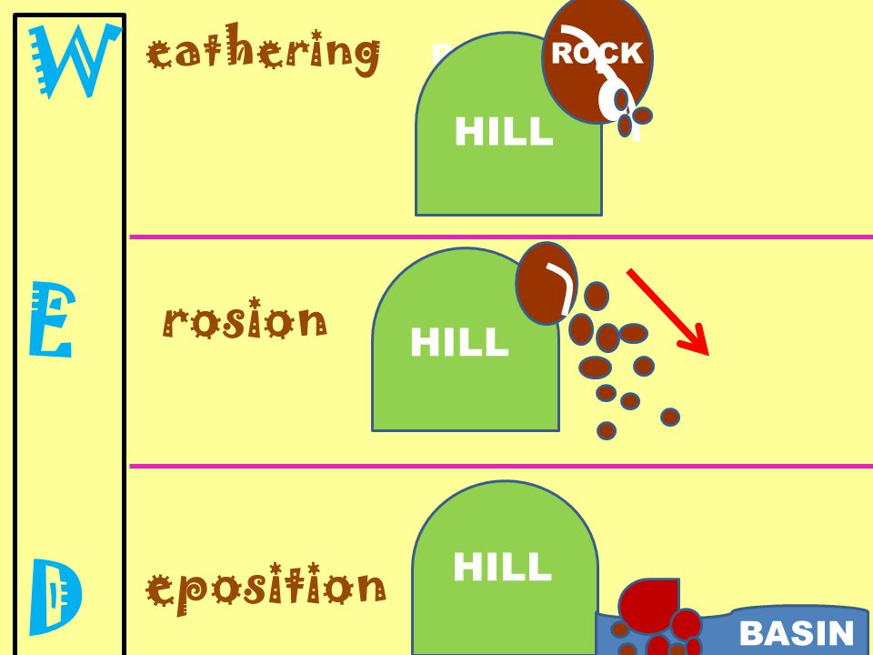 eathering rosion eposition HILL ROCK HILL BASIN