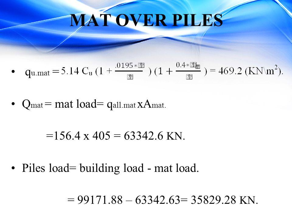 MAT OVER PILES q u.mat = Q mat = mat load= q all.mat xA mat. =156.4 x 405 = 63342.6 KN. Piles load= building load - mat load. = 99171.88 – 63342.63= 3
