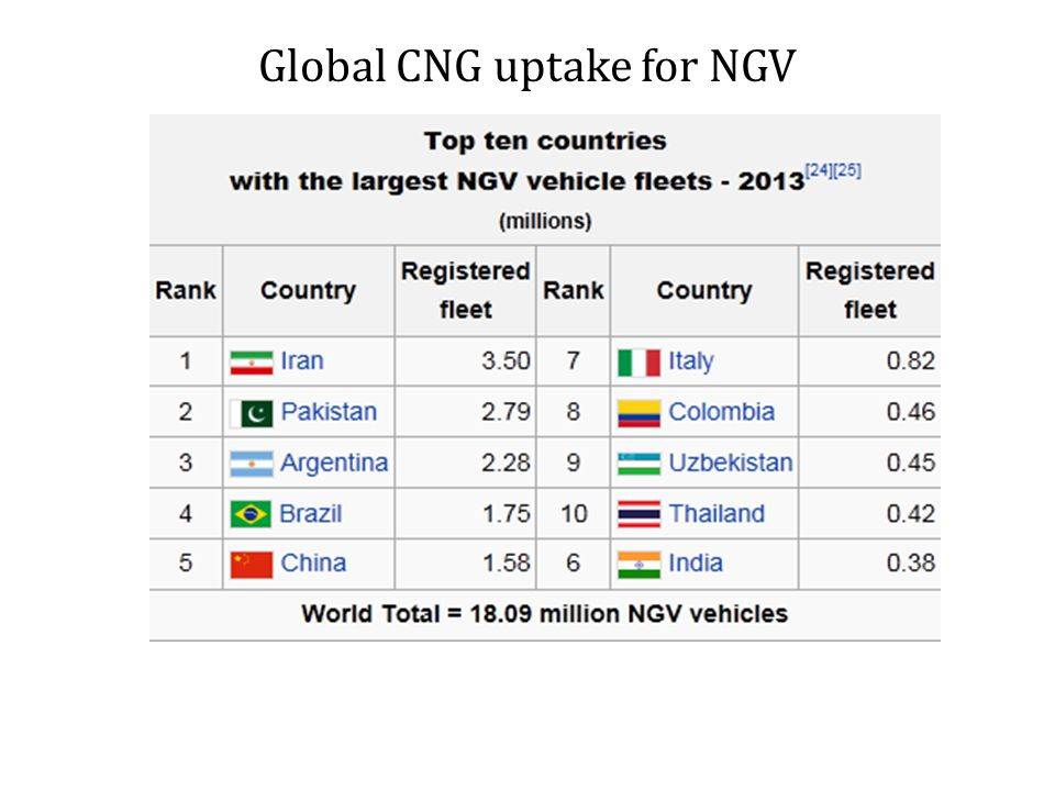 Global CNG uptake for NGV