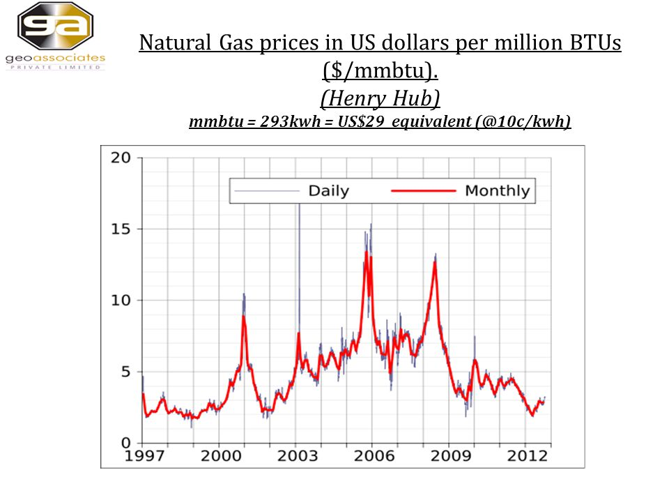 Natural Gas prices in US dollars per million BTUs ($/mmbtu).