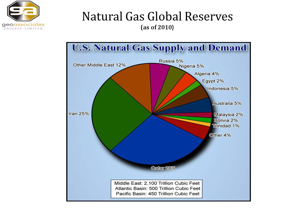 Natural Gas Global Reserves (as of 2010 )