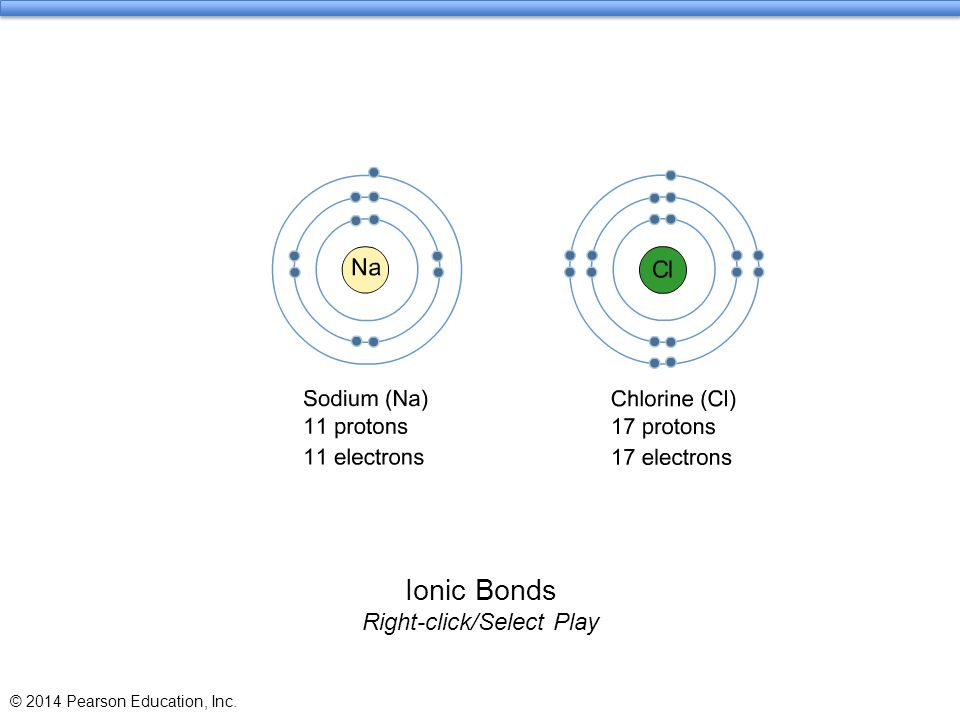 Ionic Bonds Right-click/Select Play