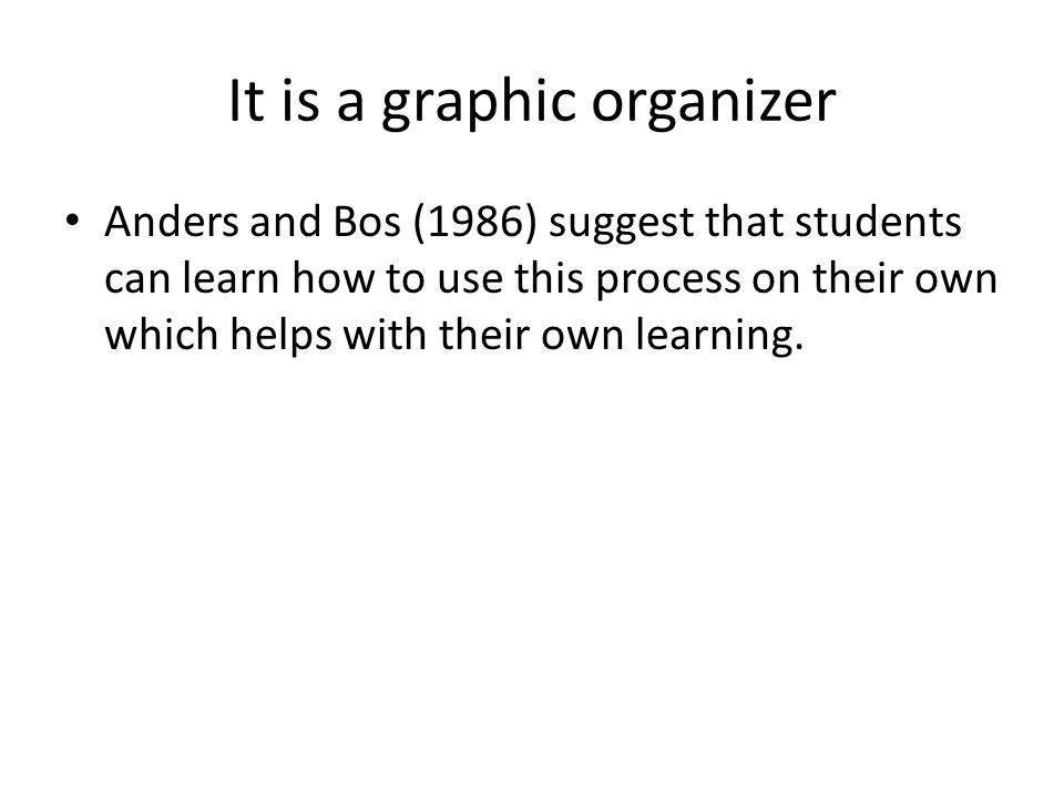 It is a graphic organizer Anders and Bos (1986) suggest that students can learn how to use this process on their own which helps with their own learni