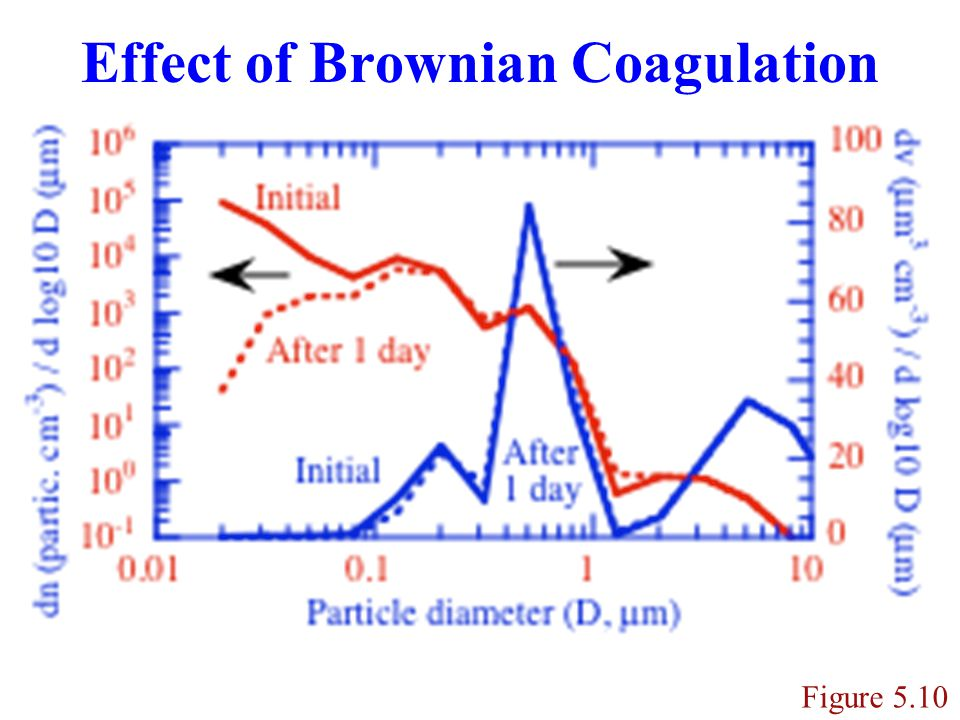 Condensation/Evaporation Figure 5.11