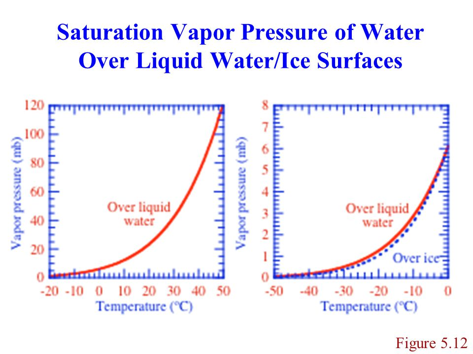 Dissolution Process by which a gas diffuses to and dissolves in a liquid on a particle surface.