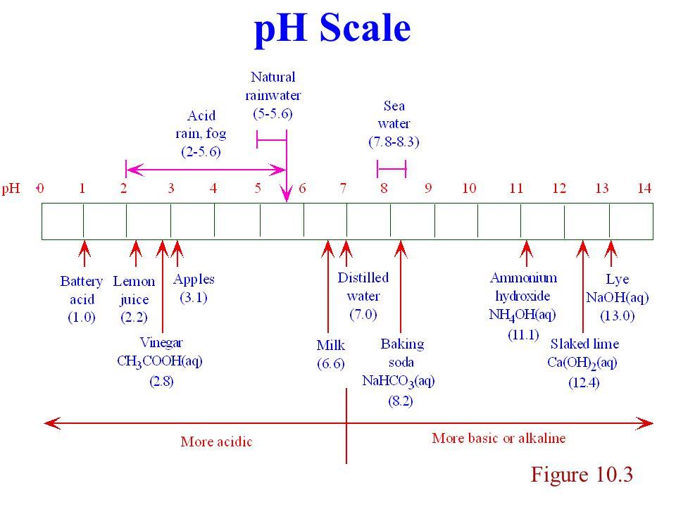 Sea-Spray Acidification (5.7) Figure 5.13 Particle composition (  g/m 3 ) Riverside, CA