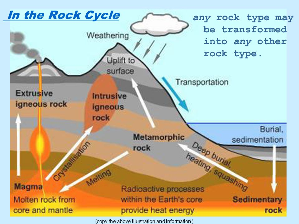 In the Rock Cycle any rock type may be transformed into any other rock type. (copy the above illustration and information )
