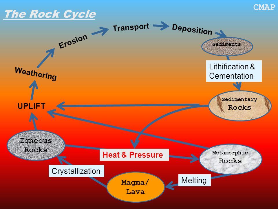 The Rock Cycle CMAP Igneous Rocks Magma/ Lava Crystallization Metamorphic Rocks Melting Heat & Pressure UPLIFT Weathering Erosion Transport Deposition Sedimentary Rocks Sediments Lithification & Cementation