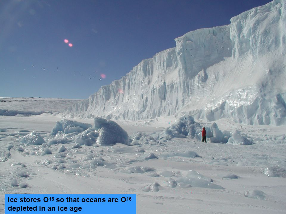 Ice stores O 16 so that oceans are O 16 depleted in an ice age