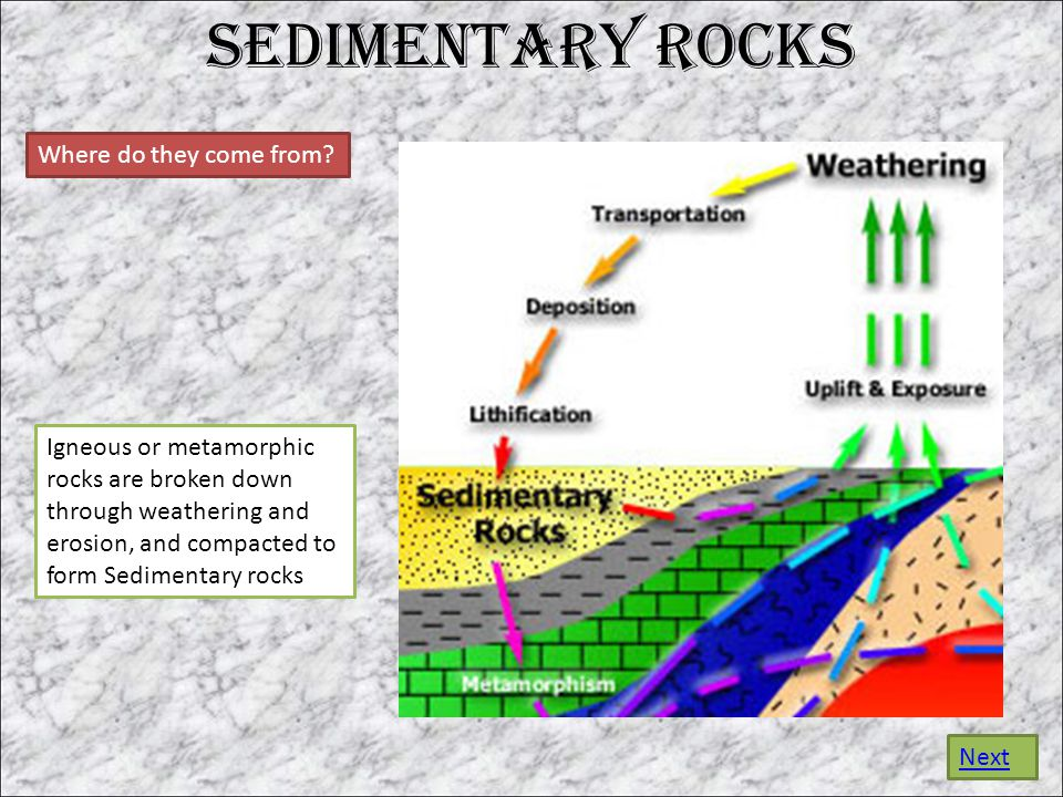 Sedimentary Rocks Where do they come from.