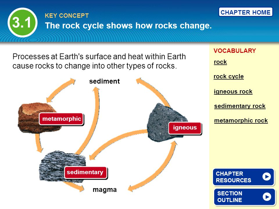 VOCABULARY KEY CONCEPT CHAPTER HOME 3.3 SECTION OUTLINE SECTION OUTLINE Sedimentary rocks form from earlier rocks.