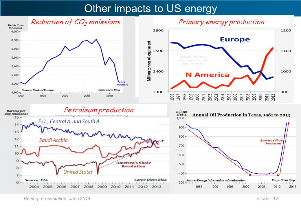 Other impacts to US energy Beijing_presentation_June 2014Slide# : 12 Reduction of CO 2 emissions Primary energy production Petroleum production