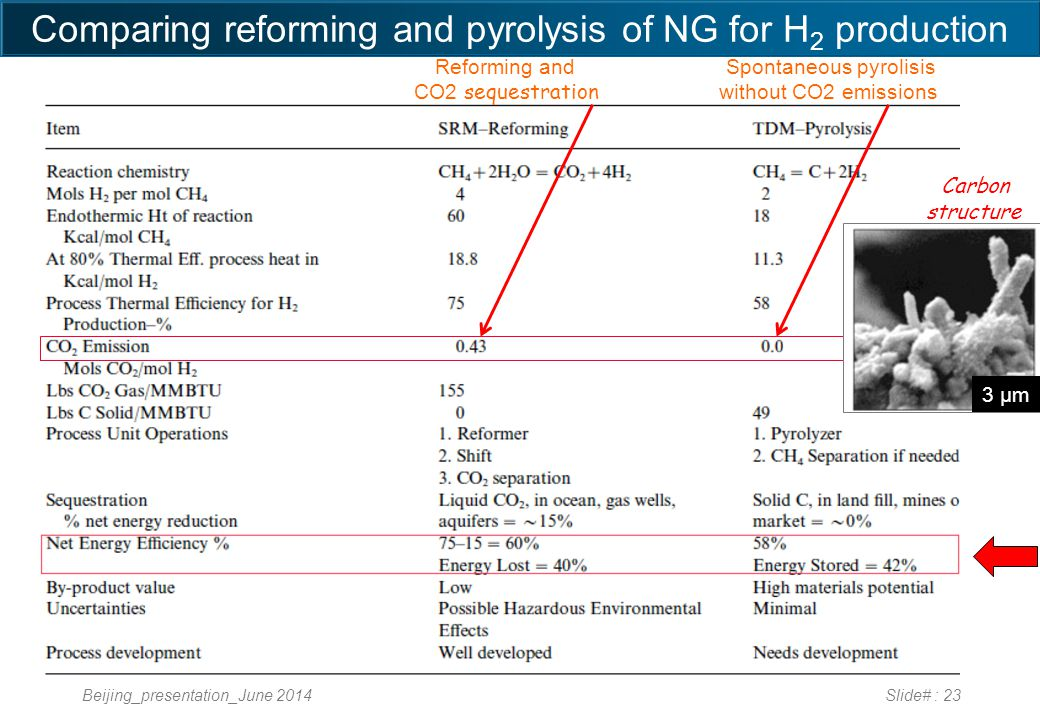 Beijing_presentation_June 2014Slide# : 23 Comparing reforming and pyrolysis of NG for H 2 production Reforming and CO2 sequestration Spontaneous pyrolisis without CO2 emissions Carbon structure 3 µm