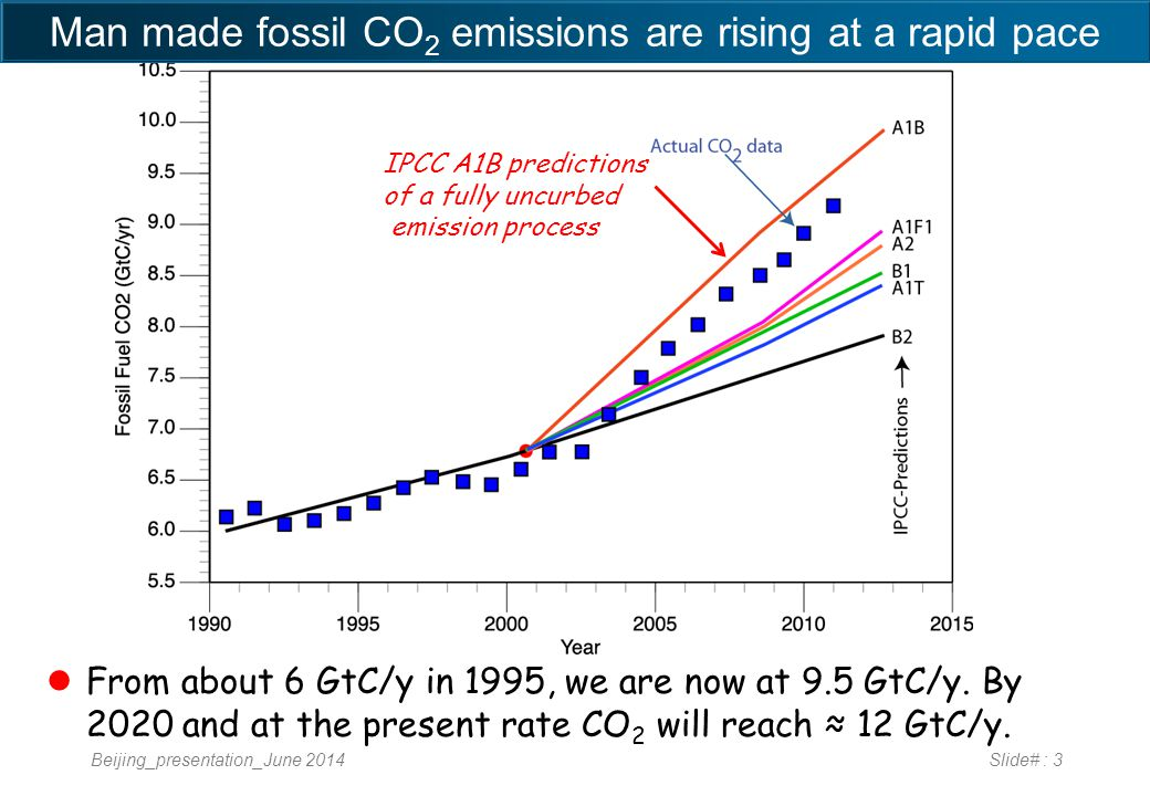 Beijing_presentation_June 2014Slide# : 3 From about 6 GtC/y in 1995, we are now at 9.5 GtC/y.
