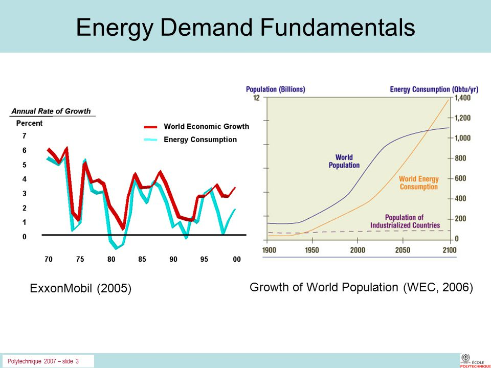 Polytechnique 2007 – slide 3 Energy Demand Fundamentals Growth of World Population (WEC, 2006) ExxonMobil (2005)