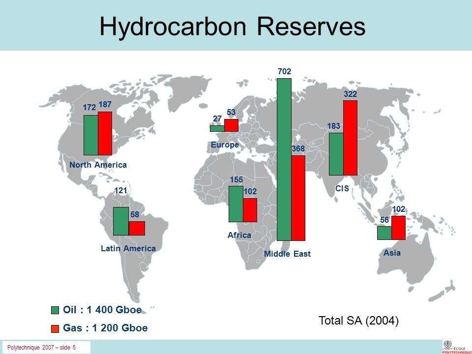 Polytechnique 2007 – slide 5 Hydrocarbon Reserves 172 187 North America Oil : 1 400 Gboe Gas : 1 200 Gboe 121 58 Latin America 27 53 Europe 155 102 Africa 702 368 Middle East 183 322 CIS 56 102 Asia Total SA (2004)