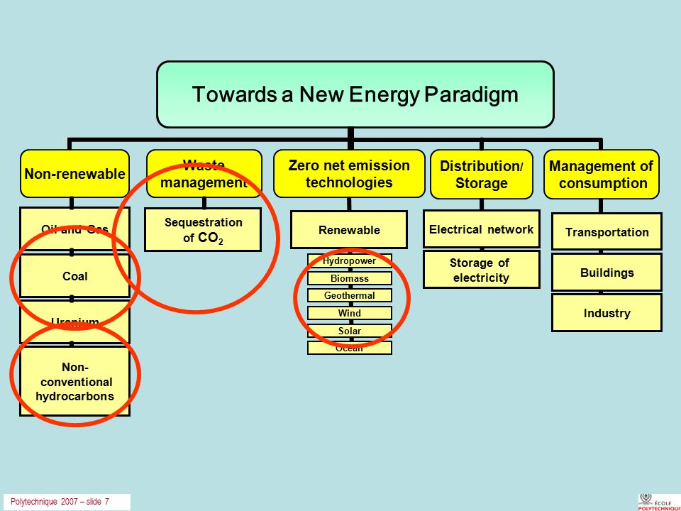 Polytechnique 2007 – slide 7 Transportation Buildings Industry Sequestration of CO 2 Renewable Biomass Solar Geothermal Hydropower Ocean Wind Oil and