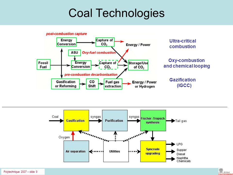 Polytechnique 2007 – slide 9 Coal Technologies Ultra-critical combustion Oxy-combustion and chemical looping Gazification (IGCC)