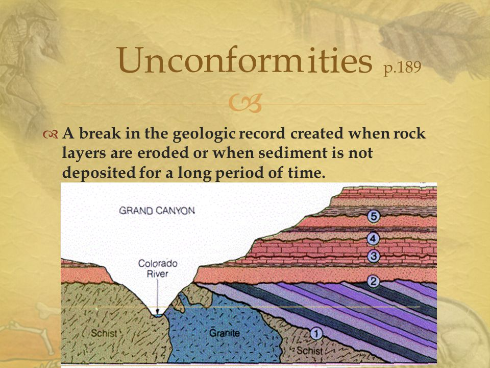   A break in the geologic record created when rock layers are eroded or when sediment is not deposited for a long period of time.