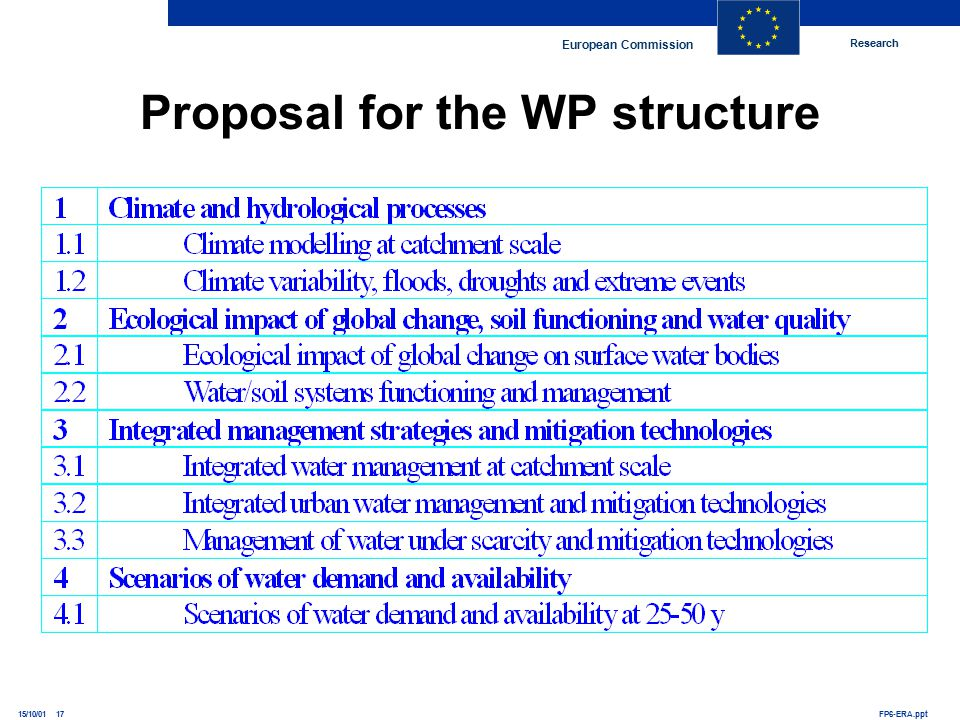 Research European Commission FP6-ERA.ppt15/10/01 17 Proposal for the WP structure