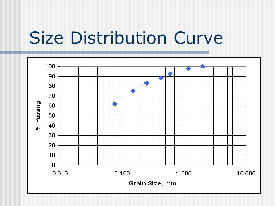 Size Distribution Curve