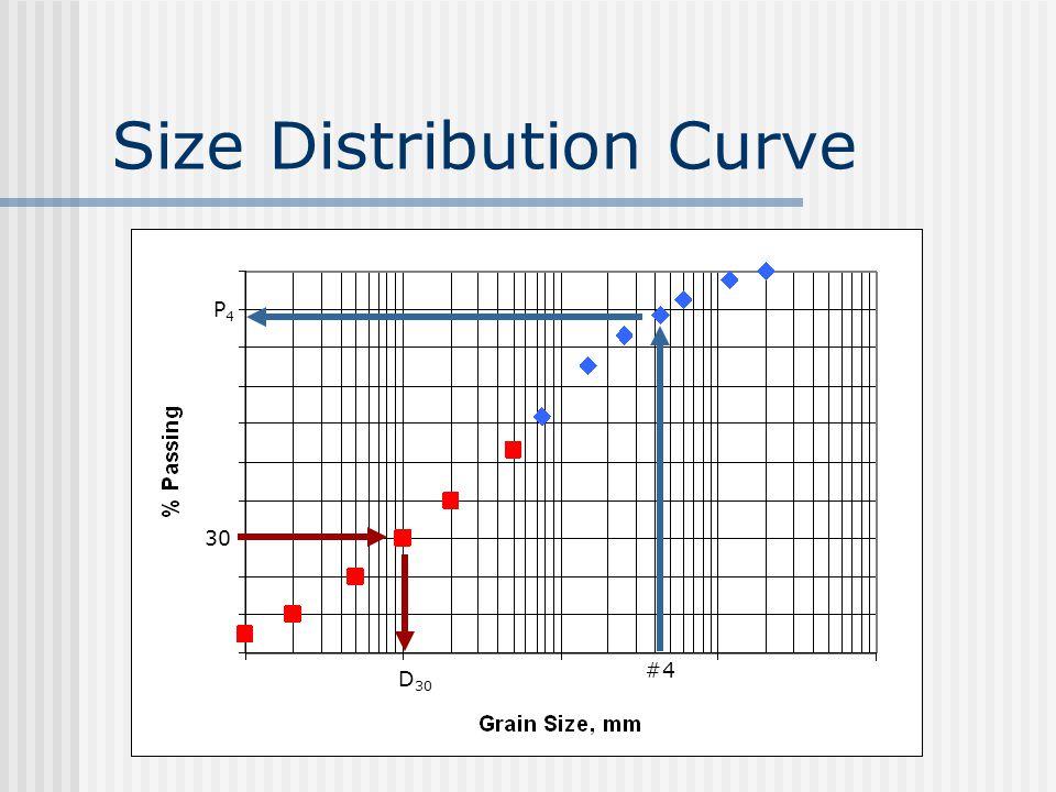 Size Distribution Curve P4P4 #4 D 30 30