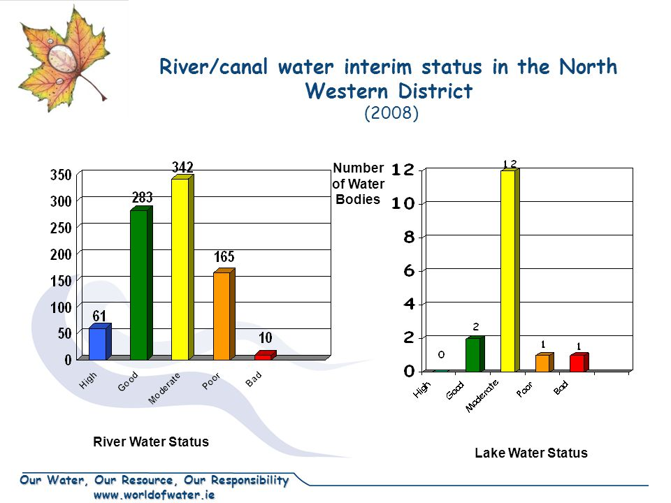 Our Water, Our Resource, Our Responsibility www.worldofwater.ie River/canal water interim status in the North Western District (2008) Number of Water Bodies River Water Status Lake Water Status