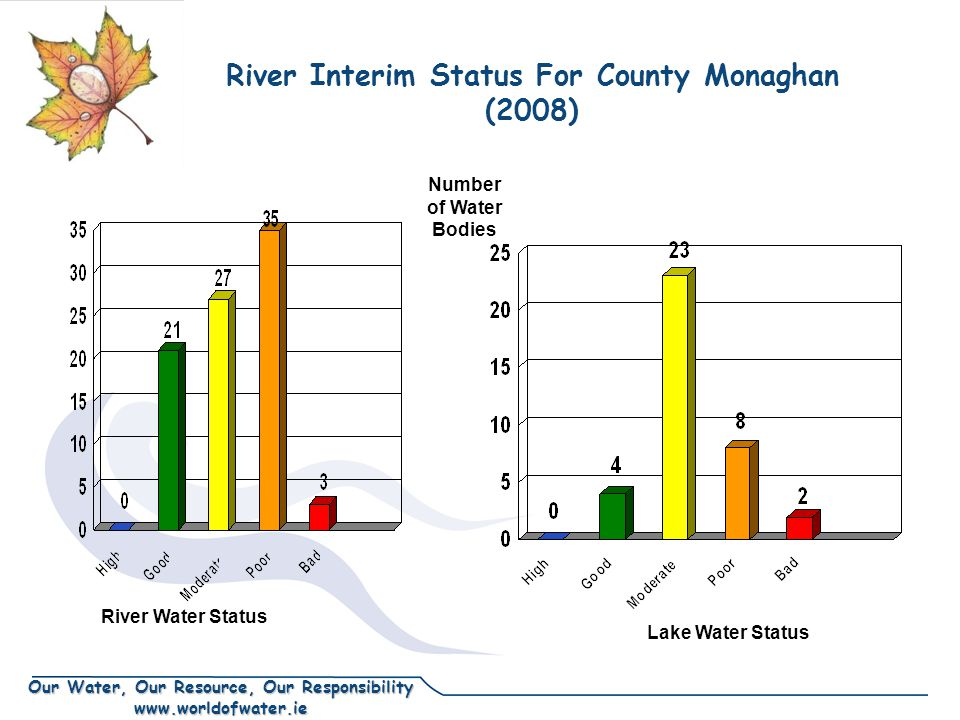 Our Water, Our Resource, Our Responsibility www.worldofwater.ie River Interim Status For County Monaghan (2008) Number of Water Bodies River Water Sta
